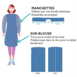 Surblouses x 200 (en 2 colis : blouses + manchettes)